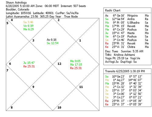 Shayn Astrology Chart