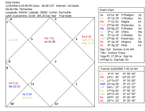 Shayn Astrology